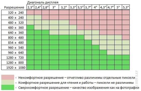 Разрешения планшетов таблица